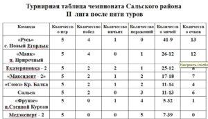 ростовская область рыбалка сальск