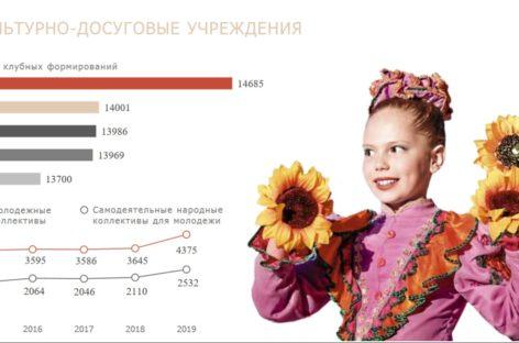 На Дону ежегодно проводится более 300 тысяч мероприятий в сфере культуры