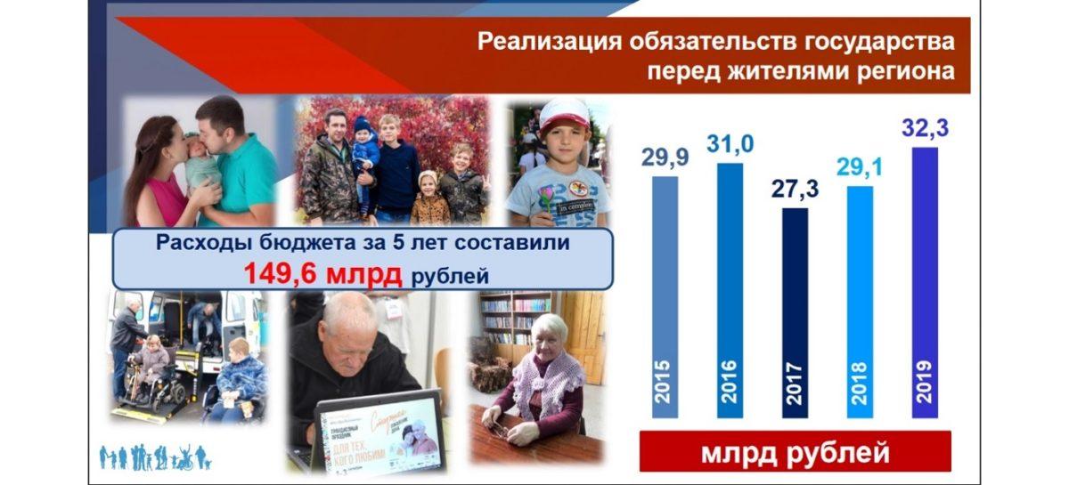 За пять лет на соцподдержку и соцобслуживание дончан было направлено почти 150 млрд рублей