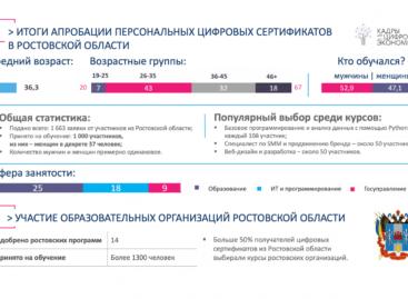 Подведены итоги пилотного проекта по предоставлению жителям Дона персональных цифровых сертификатов