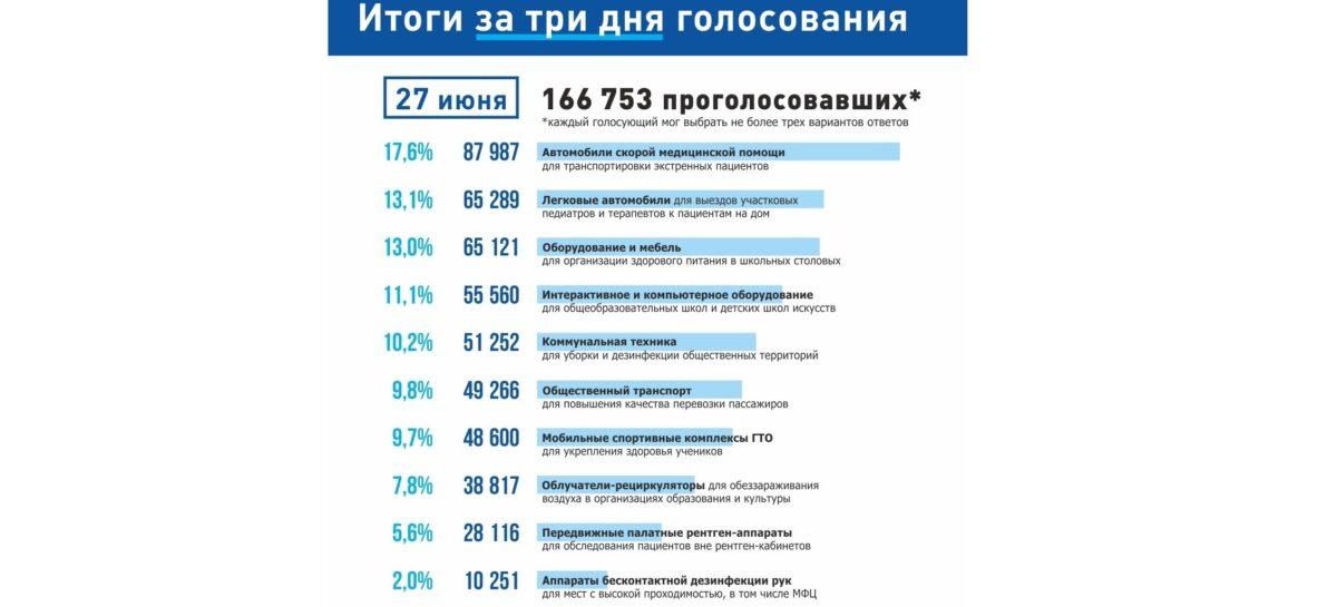 Поведены итоги трех дней голосования в рамках губернаторского проекта «Народный совет»