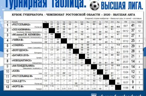 Кубок губернатора: «Славяне» тур проиграли, но позиции удержали